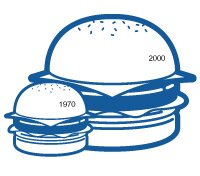 Serving size of fast food tripled since 1970